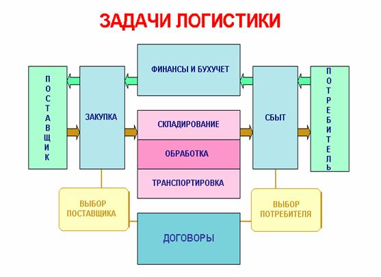 Логистика производства в схеме